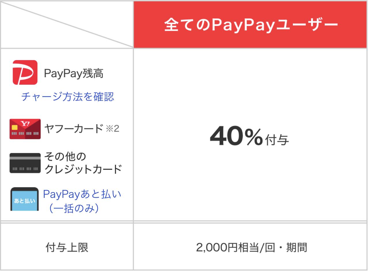 PayPay40%戻ってくるキャンペーン詳細