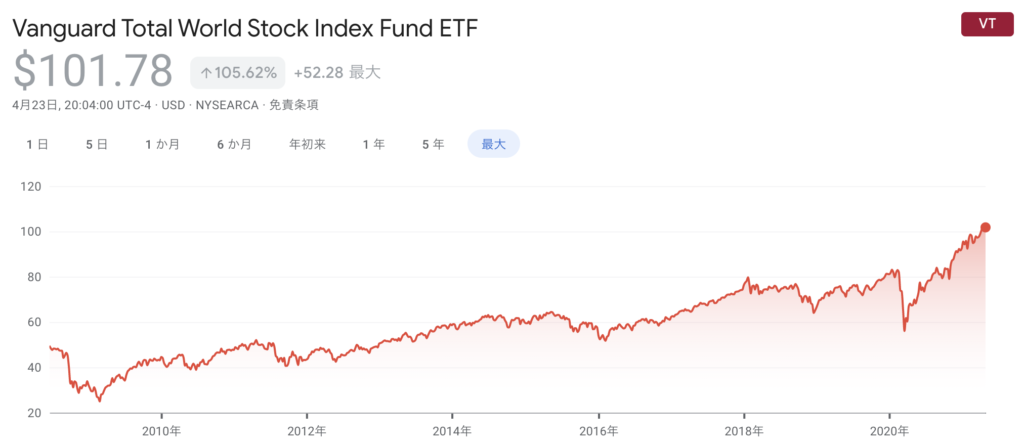 VT株価推移