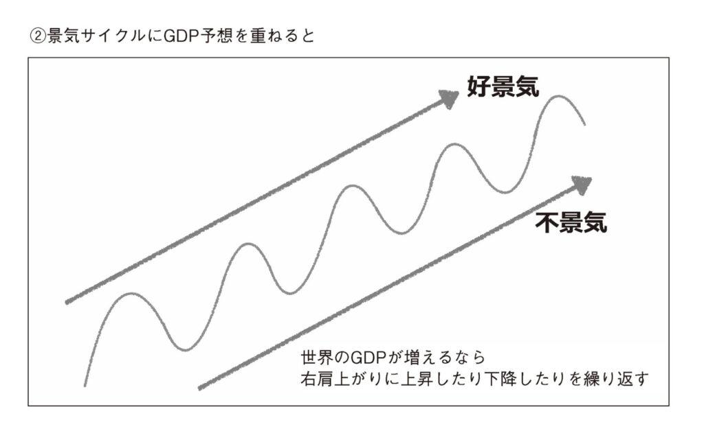 実際の景気循環